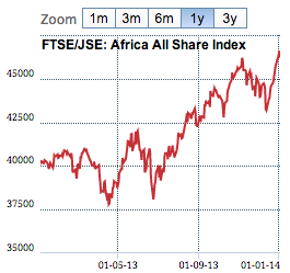 All Share Index 2013
