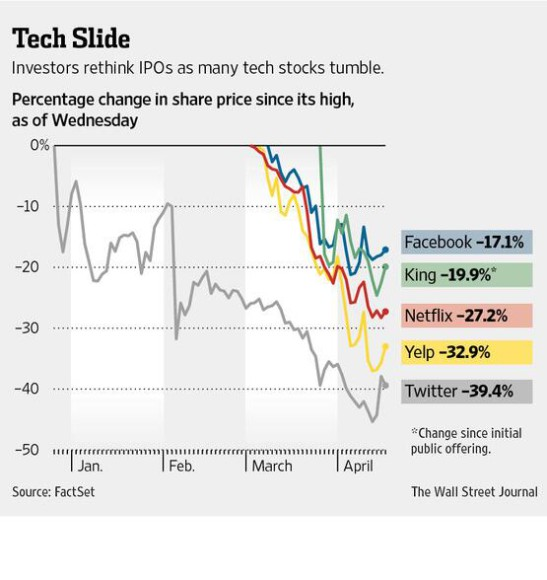 tech-stocks
