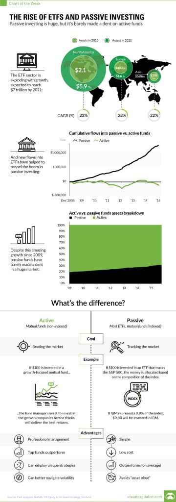 Rise of ETFs