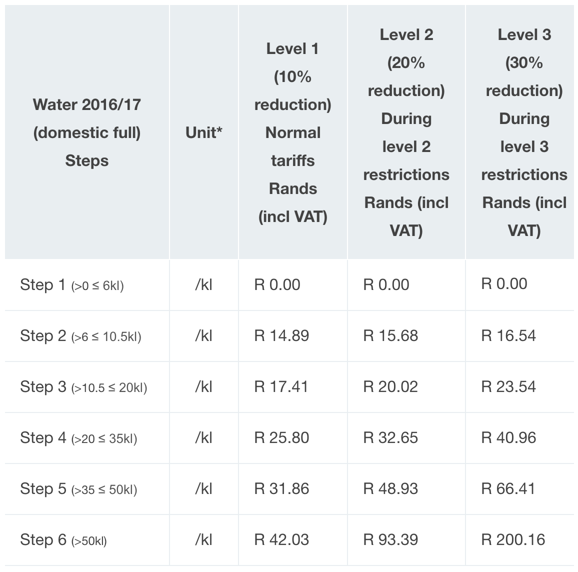 Water Saving Tips My R250 Diy Grey Water System Imod