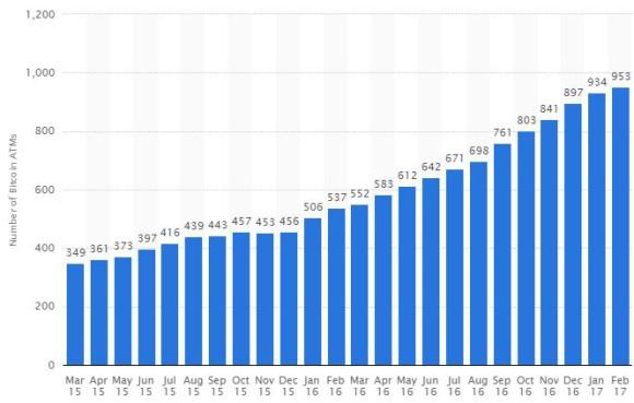 Bitcoin ATM Growth